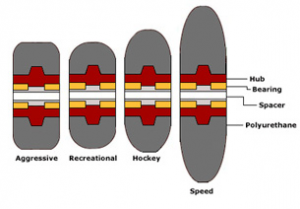 Wheel Hardness and Shape