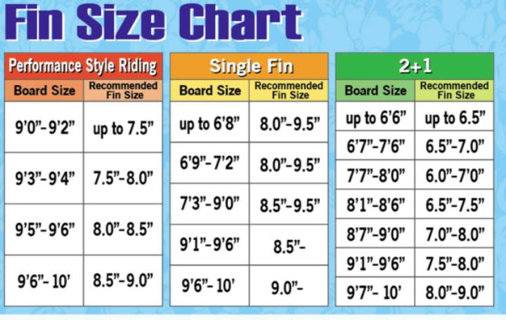 longboard fins Shapes and Sizes